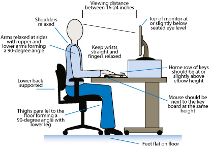 why should computer screens and chairs Workplace health and safety queensland, department of justice and attorney-general guide: ergonomic guide to computer based workstations pn 11334 version 1 last updated august 2012.